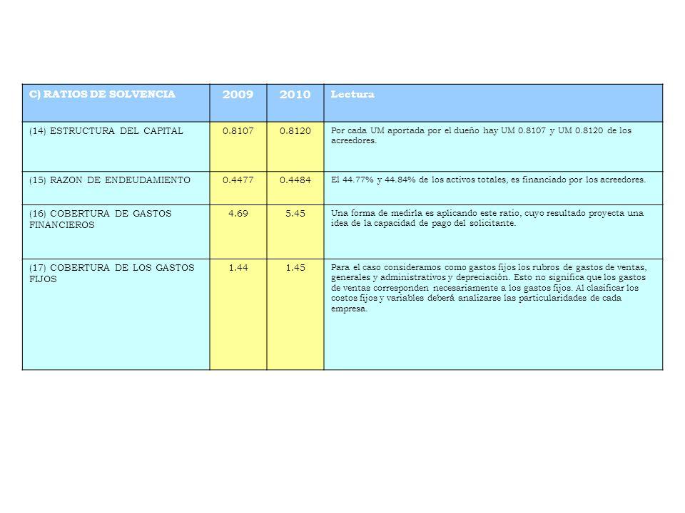 2009 2010 C) RATIOS DE SOLVENCIA Lectura (14) ESTRUCTURA DEL CAPITAL