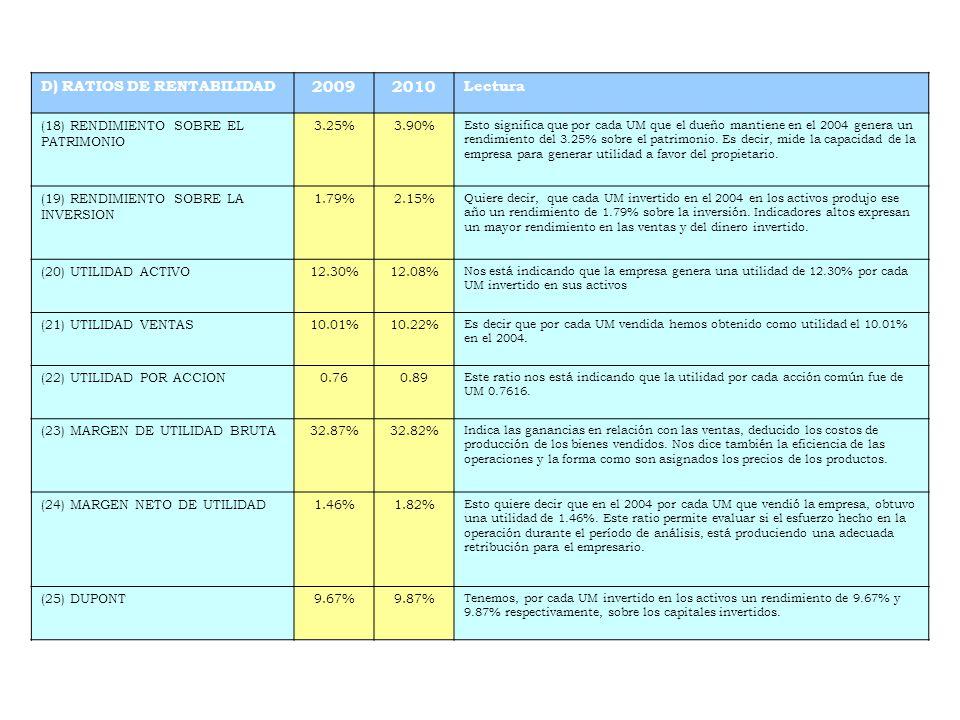 2009 2010 D) RATIOS DE RENTABILIDAD Lectura
