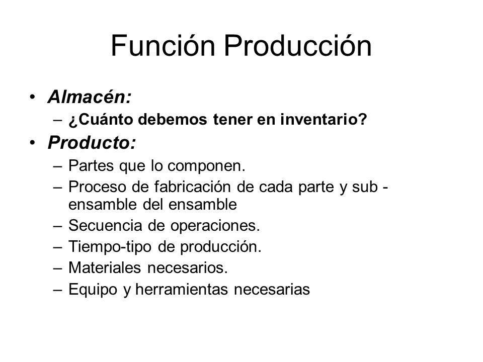 Función Producción Almacén: Producto: