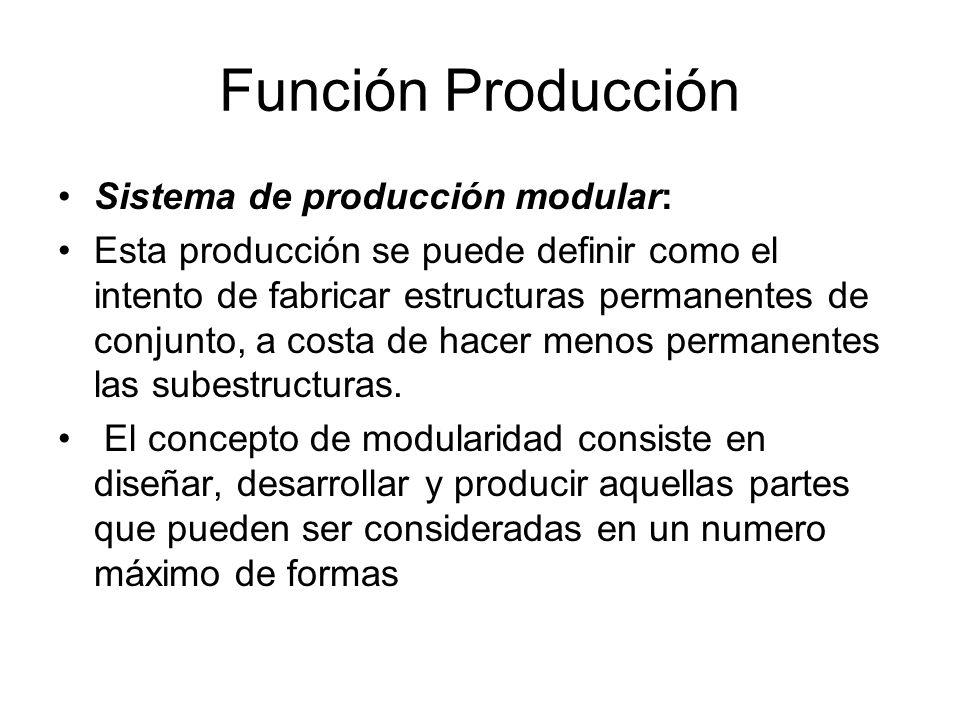 Función Producción Sistema de producción modular: