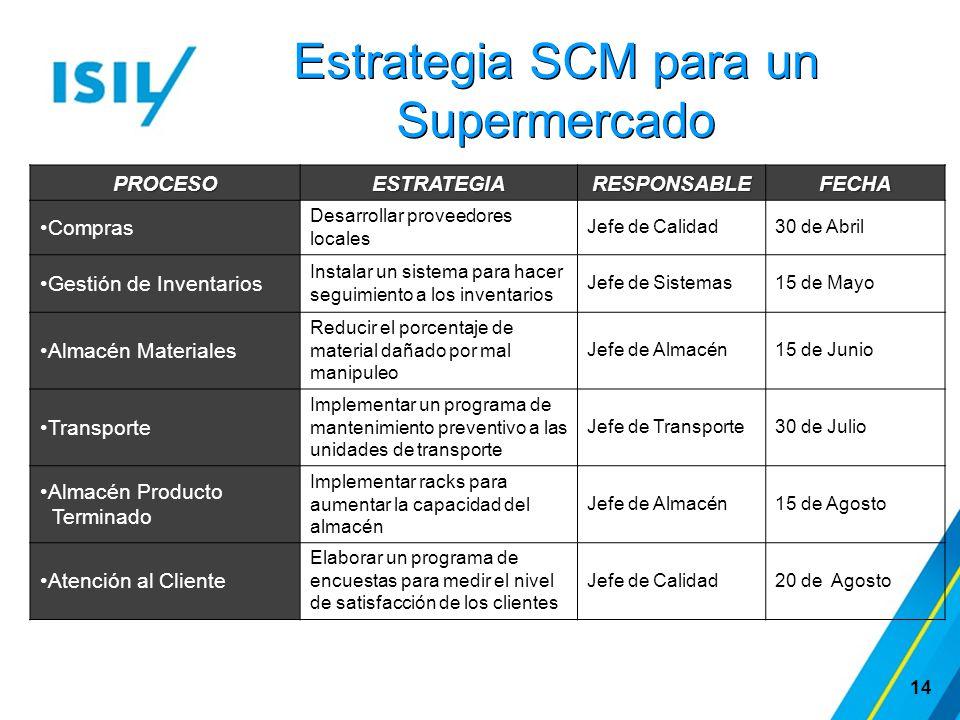 Estrategia SCM para un Supermercado