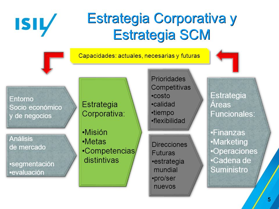 Estrategia Corporativa y Estrategia SCM