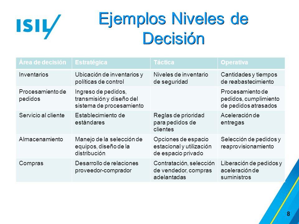 Ejemplos Niveles de Decisión