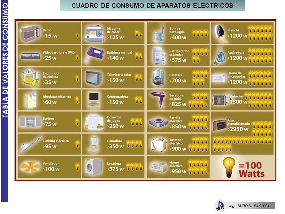 CUADRO DE CONSUMO DE APARATOS ELECTRICOS
