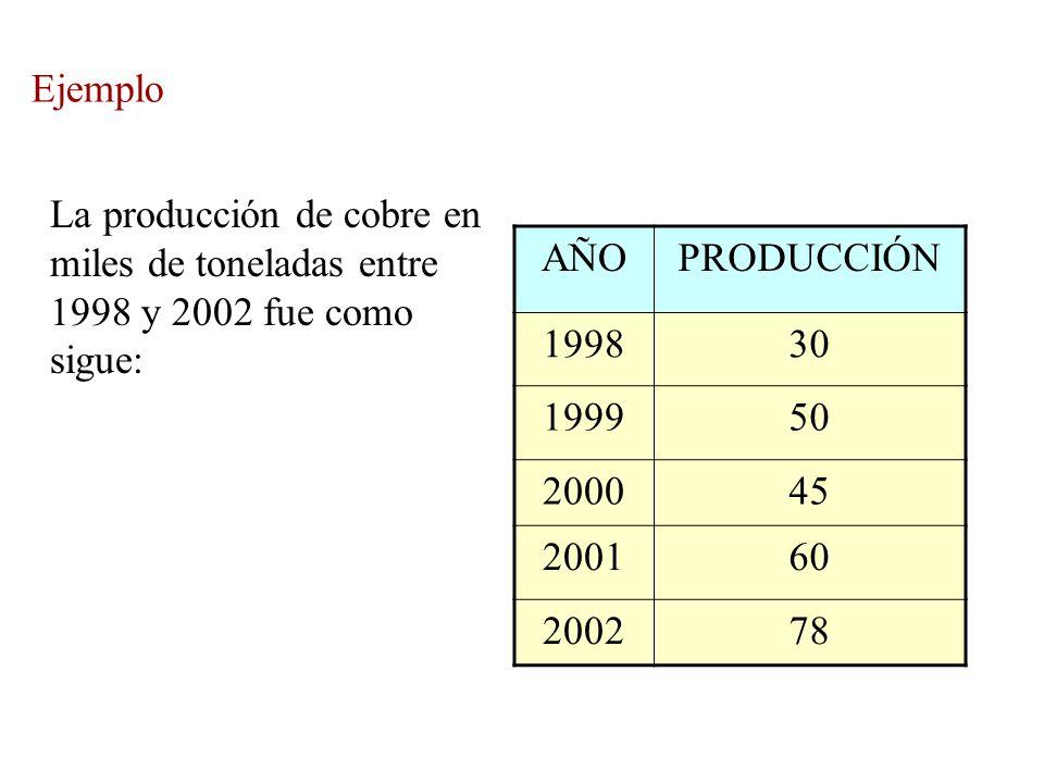 Ejemplo La producción de cobre en miles de toneladas entre 1998 y 2002 fue como sigue: AÑO. PRODUCCIÓN.