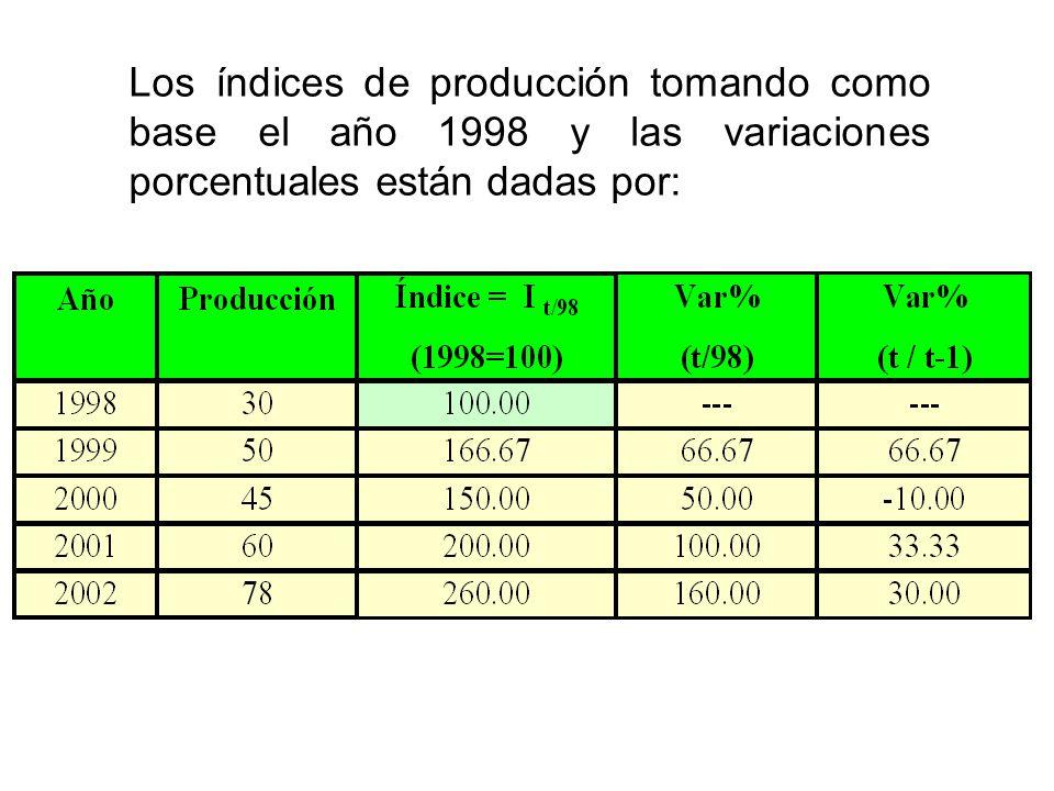 Los índices de producción tomando como base el año 1998 y las variaciones porcentuales están dadas por: