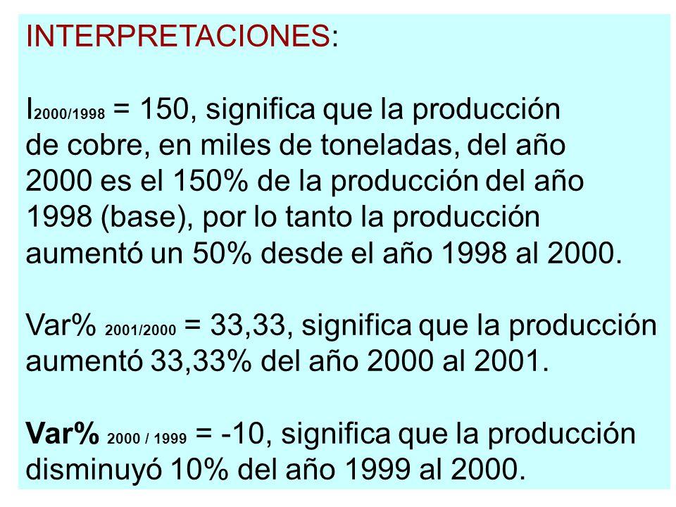 INTERPRETACIONES: I2000/1998 = 150, significa que la producción. de cobre, en miles de toneladas, del año.