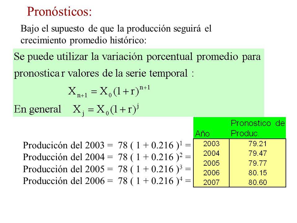 Pronósticos: Bajo el supuesto de que la producción seguirá el crecimiento promedio histórico: Producicón del 2003 = 78 ( 1 + 0.216 )1 =
