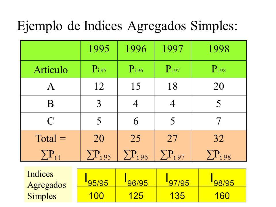 Ejemplo de Indices Agregados Simples: