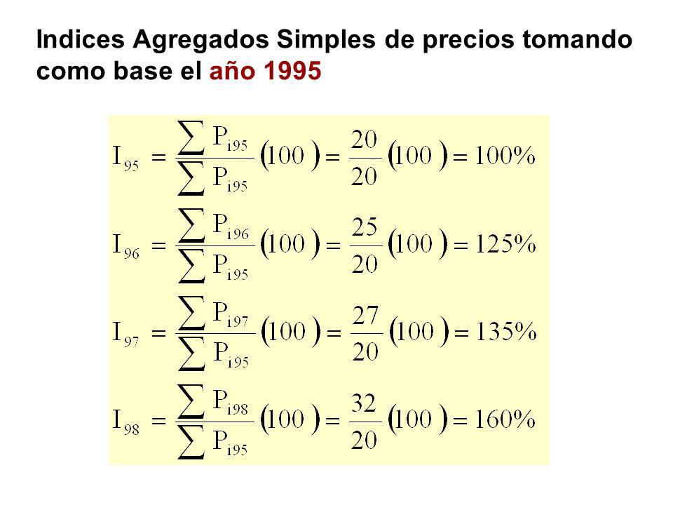 Indices Agregados Simples de precios tomando como base el año 1995