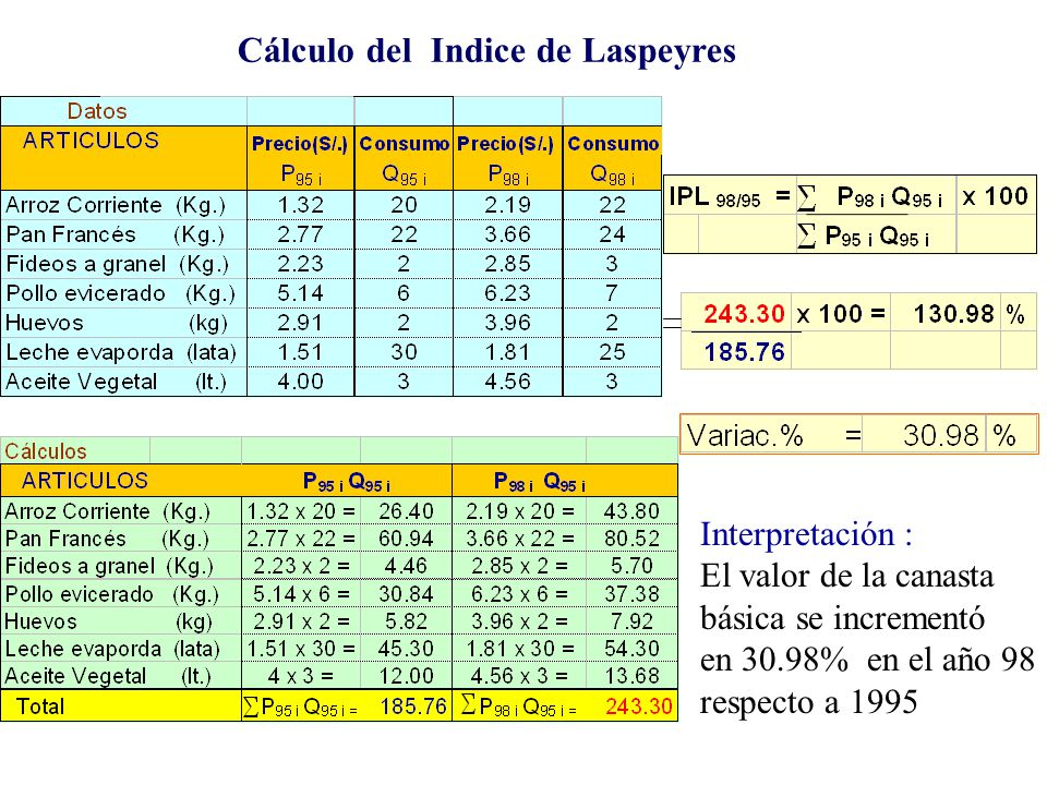 Cálculo del Indice de Laspeyres
