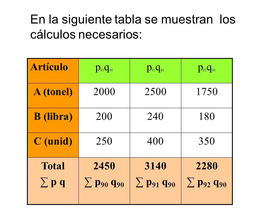 En la siguiente tabla se muestran los cálculos necesarios: