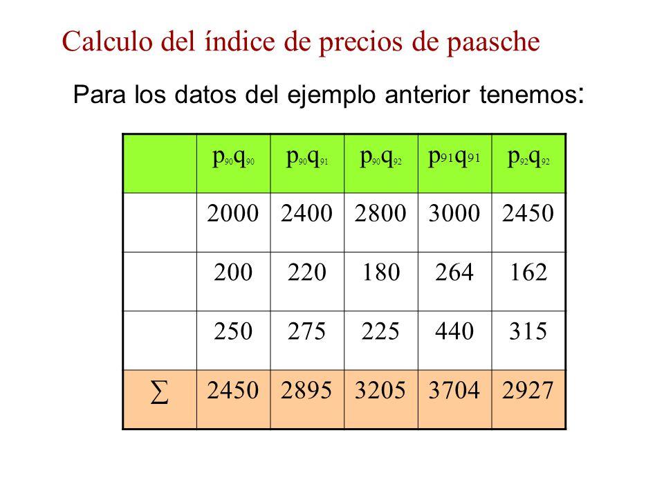 Calculo del índice de precios de paasche