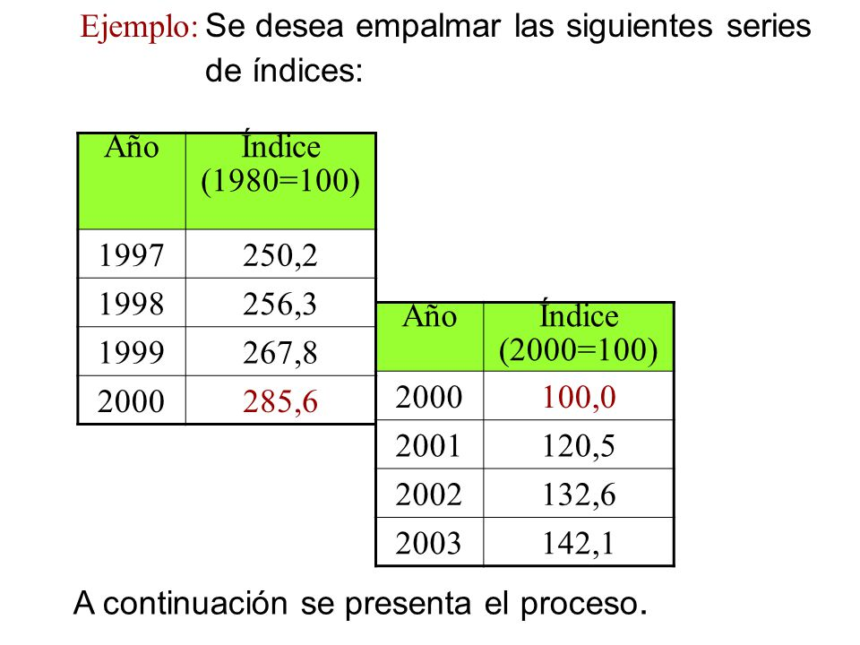 Ejemplo: Se desea empalmar las siguientes series de índices: Año. Índice. (1980=100) 1997. 250,2.