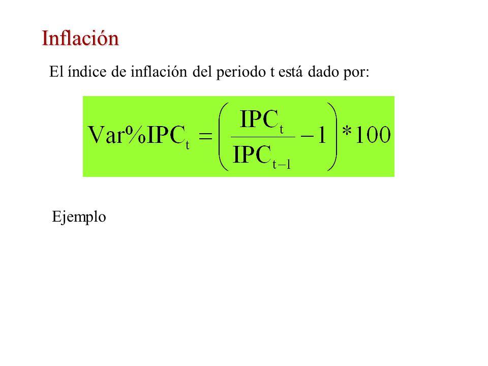 Inflación El índice de inflación del periodo t está dado por: Ejemplo