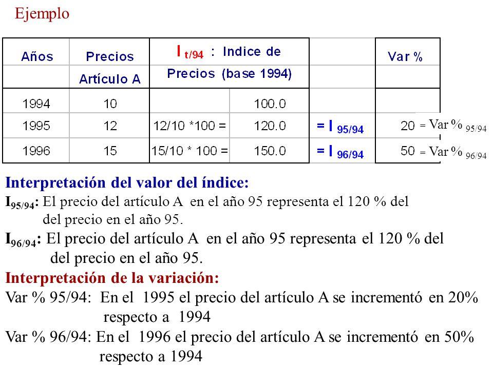 Interpretación del valor del índice: