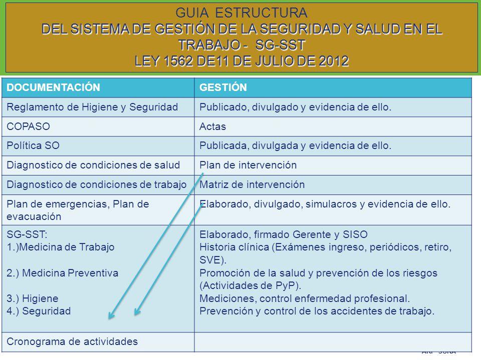 DEL SISTEMA DE GESTIÓN DE LA SEGURIDAD Y SALUD EN EL TRABAJO - SG-SST