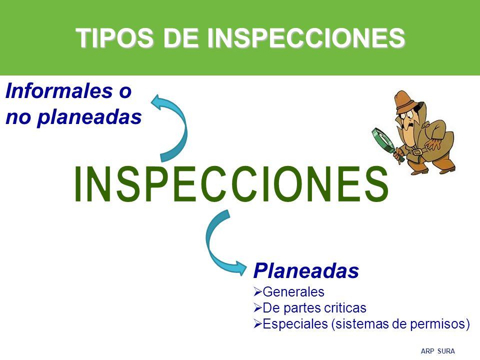 TIPOS DE INSPECCIONES INSPECCIONES Informales o no planeadas Planeadas