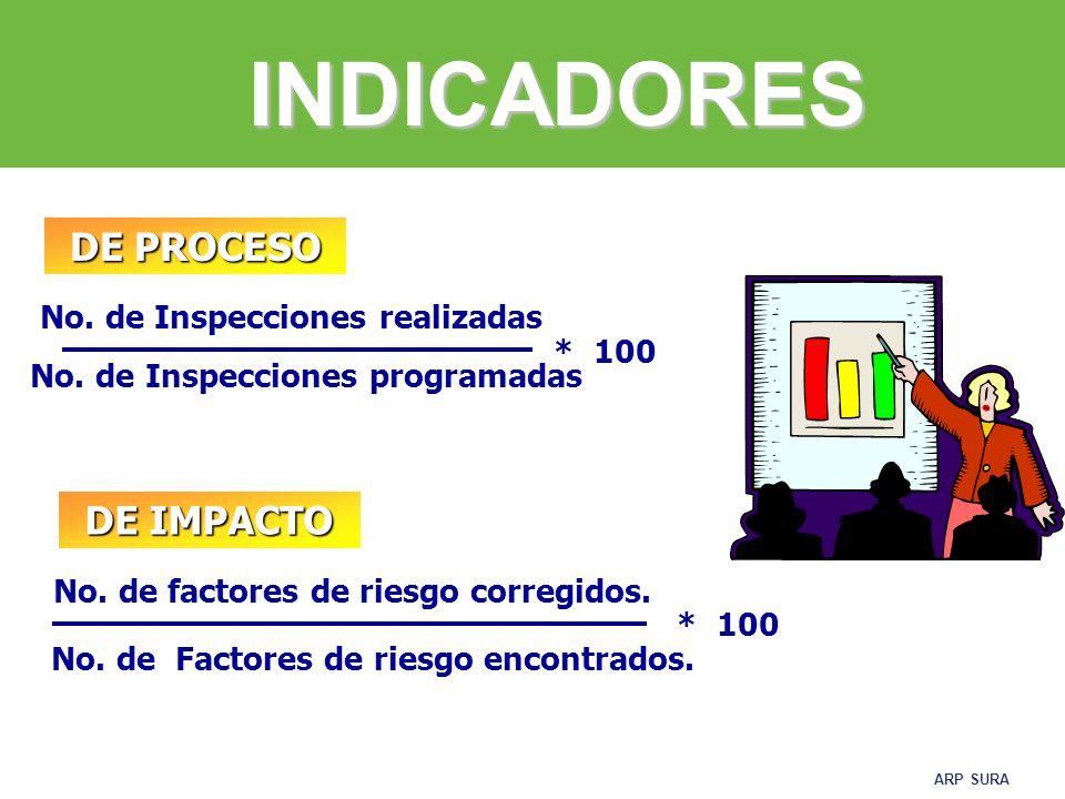 INDICADORES DE PROCESO DE IMPACTO No. de Inspecciones realizadas