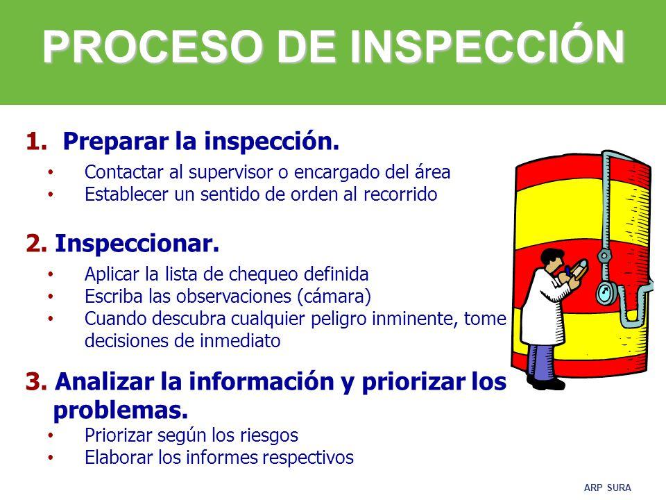 PROCESO DE INSPECCIÓN Preparar la inspección. 2. Inspeccionar.