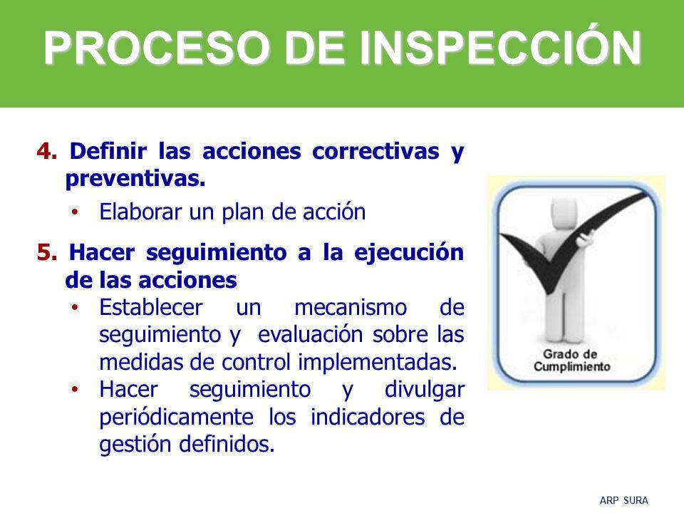 PROCESO DE INSPECCIÓN 4. Definir las acciones correctivas y preventivas. Elaborar un plan de acción.