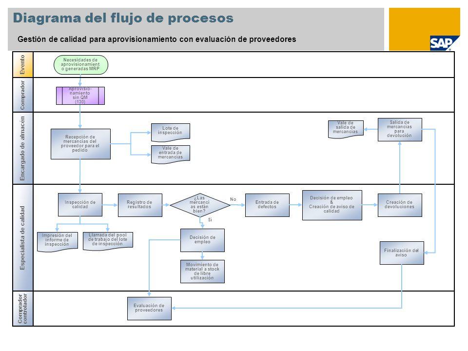 gestión de calidad para aprovisionamiento con evaluación ... mrp diagrama de flujo diagrama de fluxo dados