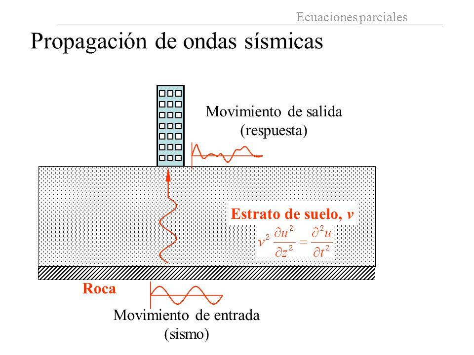 Propagación de ondas sísmicas