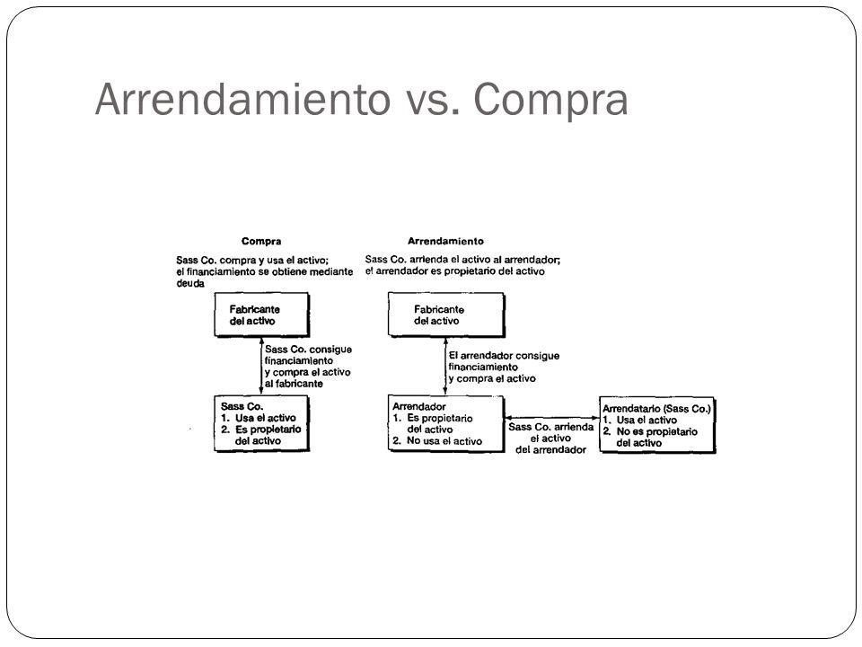 Arrendamiento vs. Compra