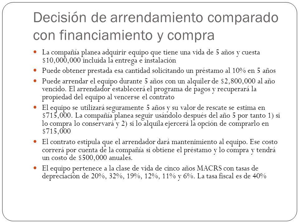 Decisión de arrendamiento comparado con financiamiento y compra