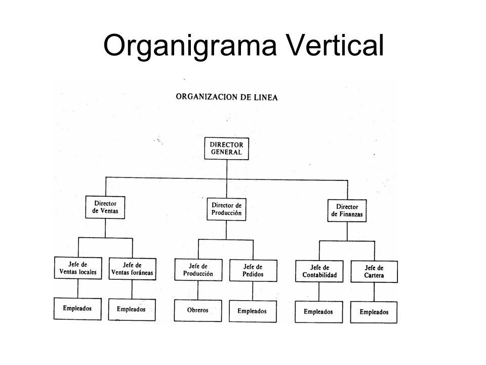 Organigrama vertical ppt video online descargar for Organigrama de una empresa constructora