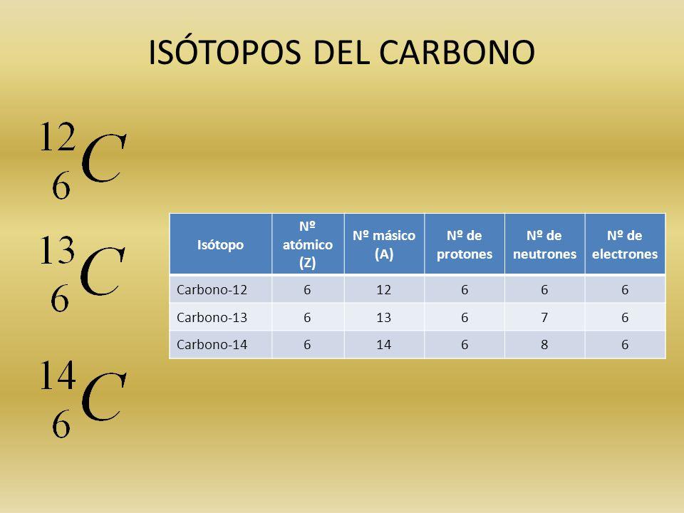 Los elementos la tabla peridica ppt video online descargar istopos del carbono istopo n atmico z n msico a urtaz Gallery