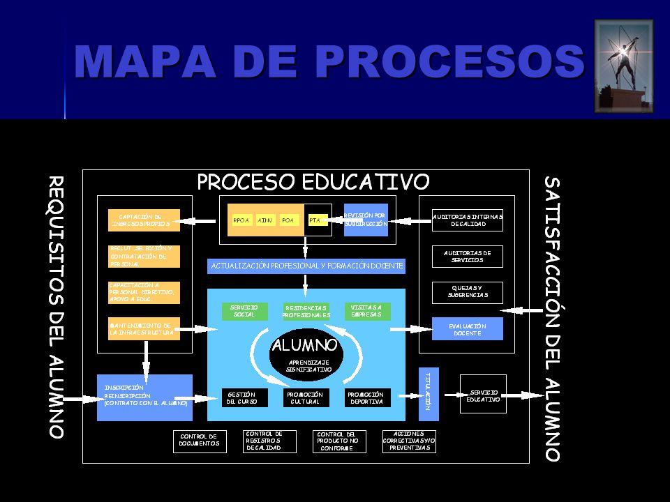 MAPA DE PROCESOS ISO 9001:2000