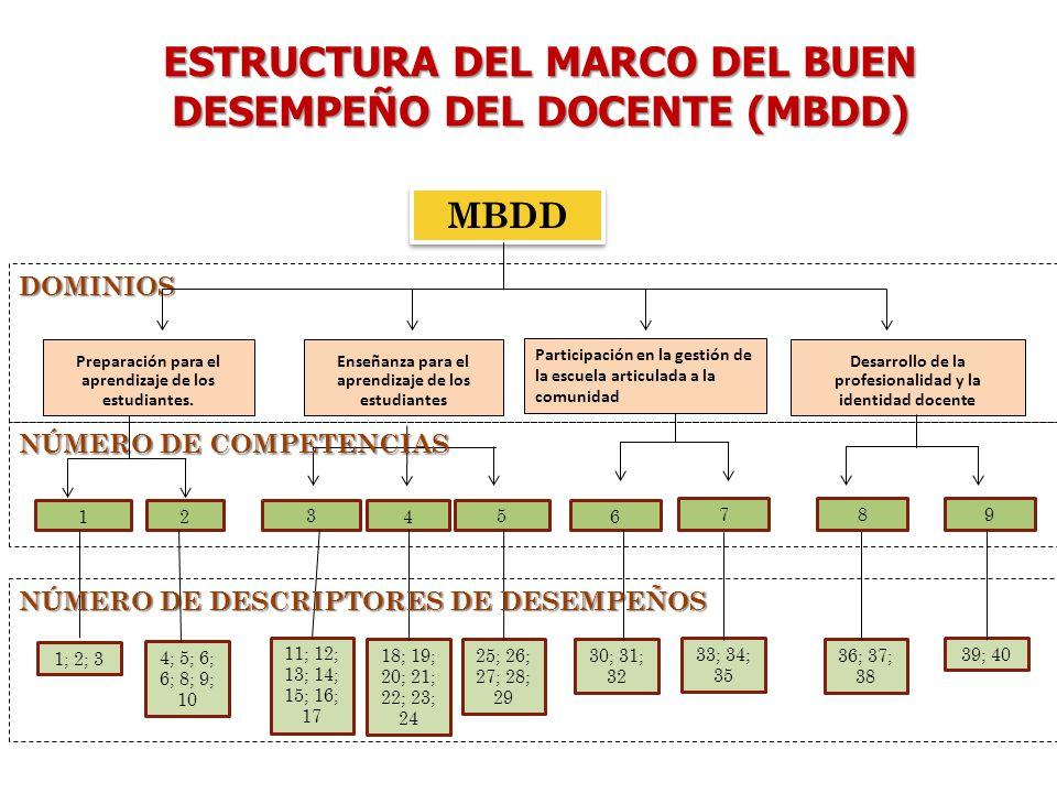 Estructura del marco del buen desempeño del doCENTE (MBDD)