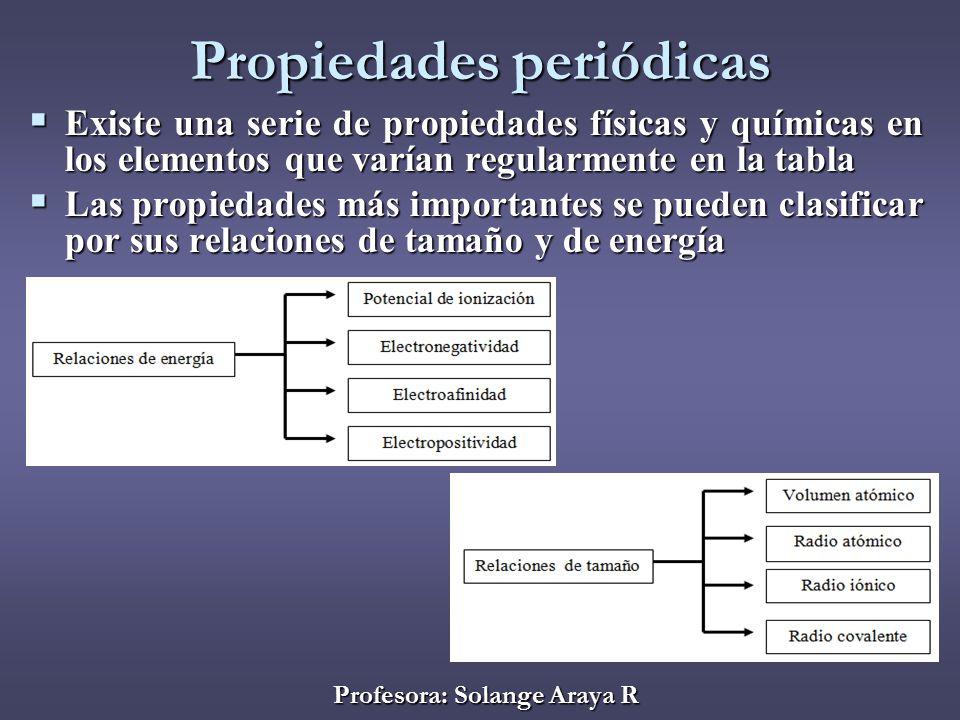 propiedades peridicas - Tabla Periodica Tamano De Los Elementos
