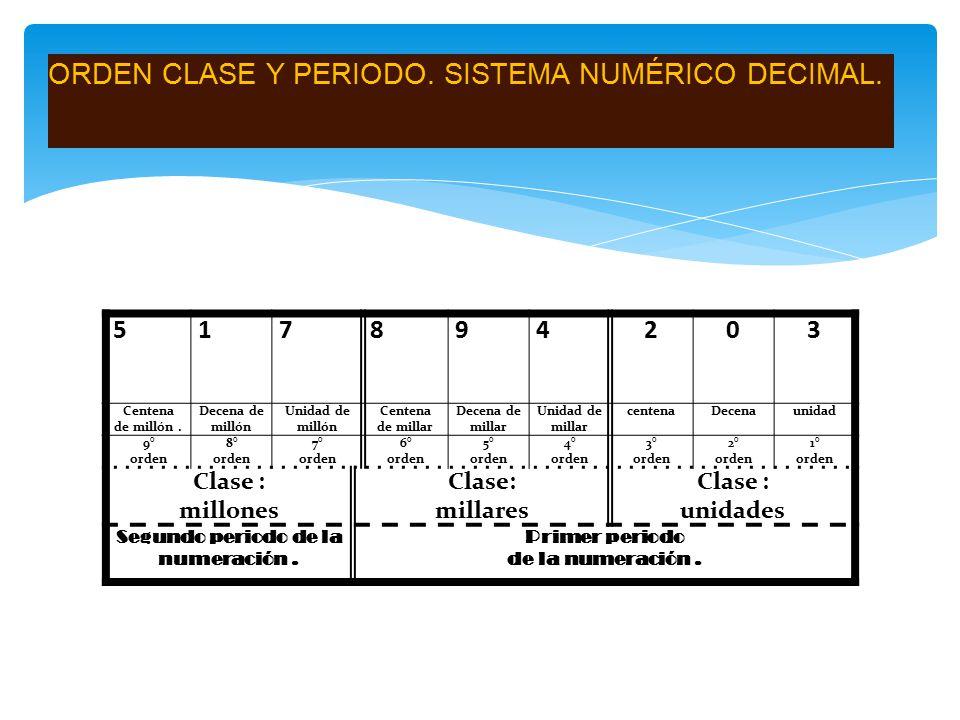 ORDEN CLASE Y PERIODO. SISTEMA NUMÉRICO DECIMAL.