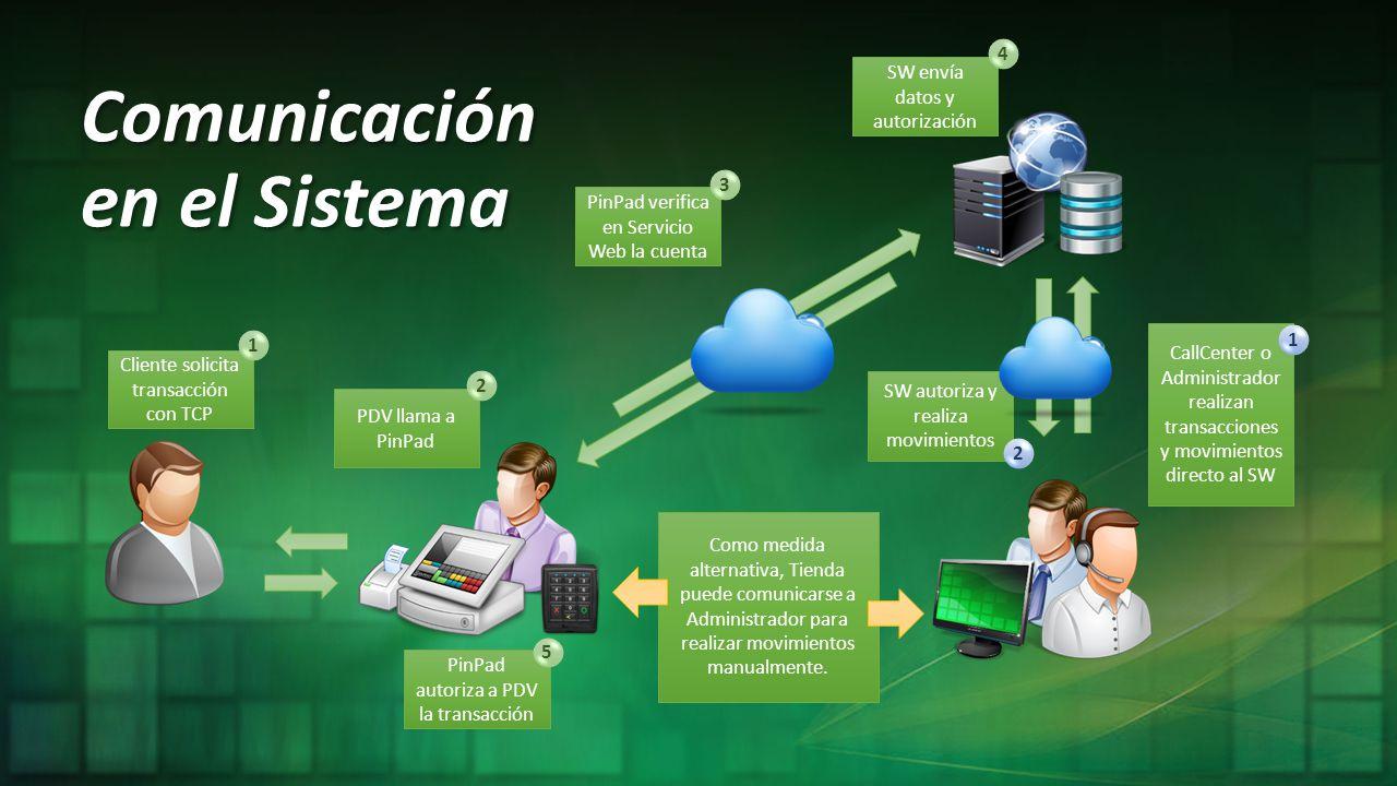 Comunicación en el Sistema