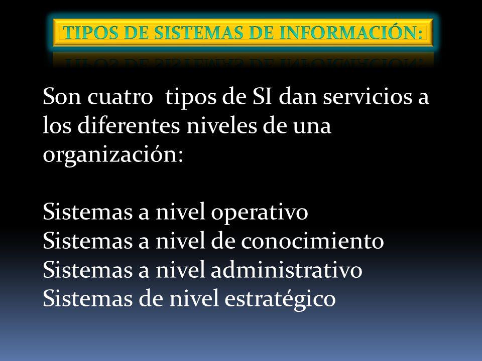 TIPOS DE SISTEMAS DE INFORMACIÓN: