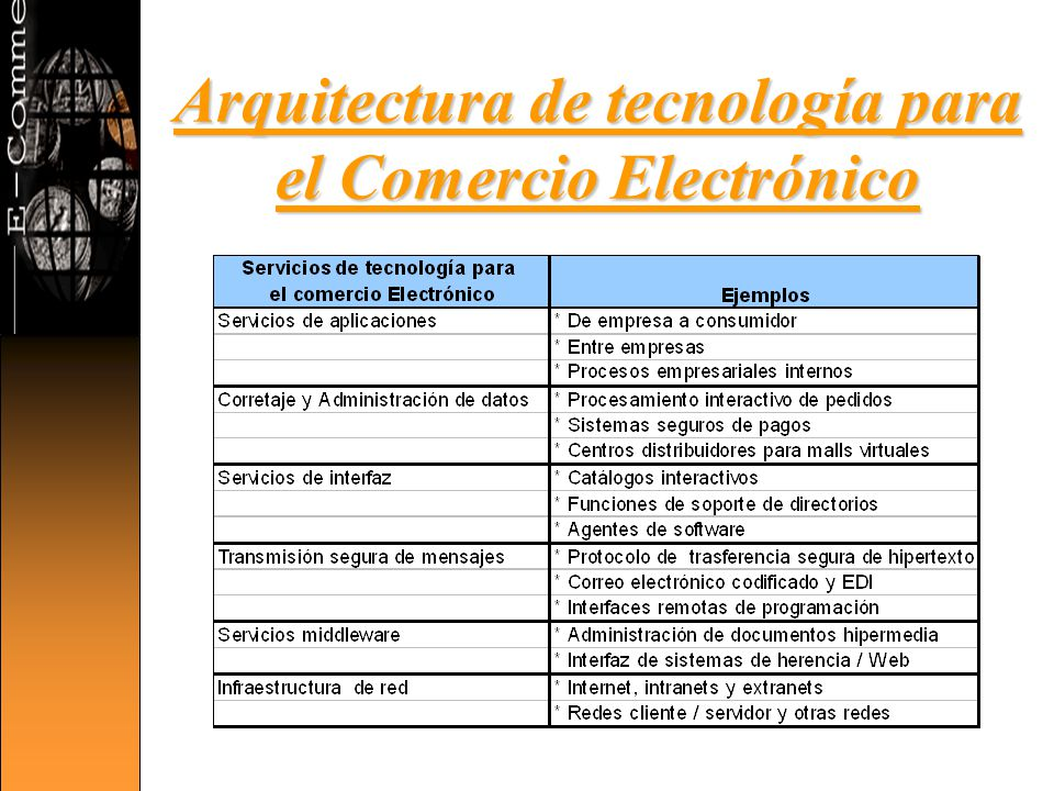 E commerce comercio electr nico ppt video online descargar for Arquitectura de las aplicaciones web