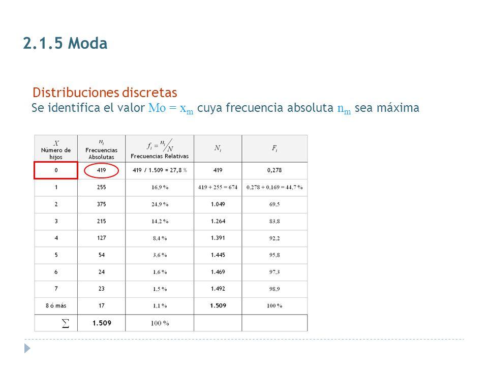 2.1.5 Moda Distribuciones discretas