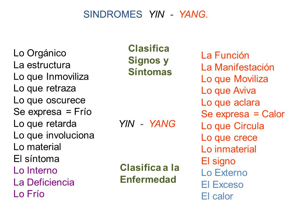 SINDROMES YIN - YANG. Clasifica. Signos y. Síntomas. Lo Orgánico. La estructura. Lo que Inmoviliza.