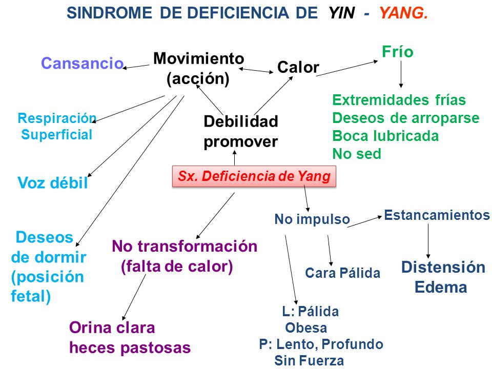 SINDROME DE DEFICIENCIA DE YIN - YANG.