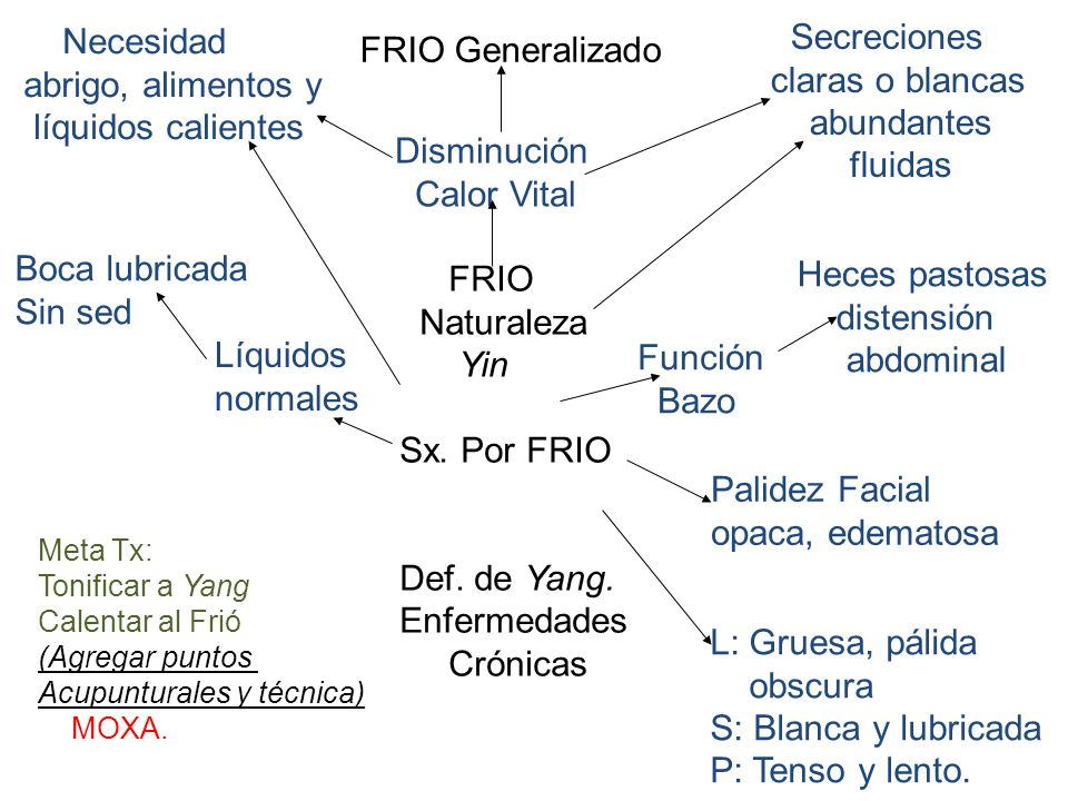 Secreciones Necesidad FRIO Generalizado claras o blancas