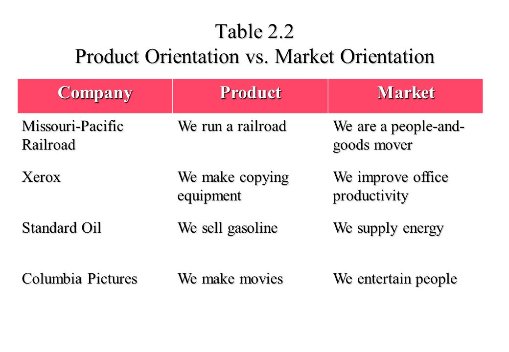 market orientation and product orientation Development of new products is a process normally based on marketing orientation or product orientation approach applying marketing orientation.