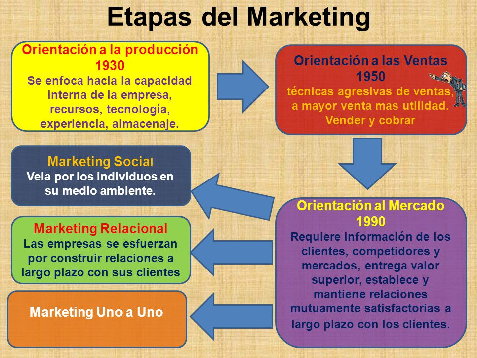 Etapas del Marketing Orientación a la producción 1930