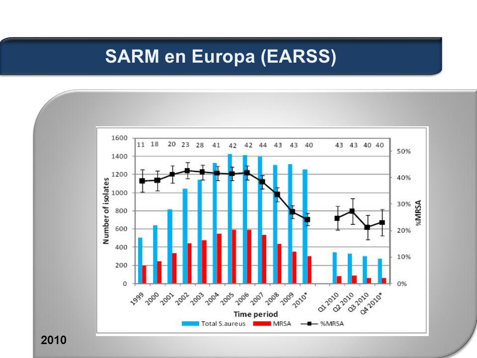 SARM en Europa (EARSS) 2010
