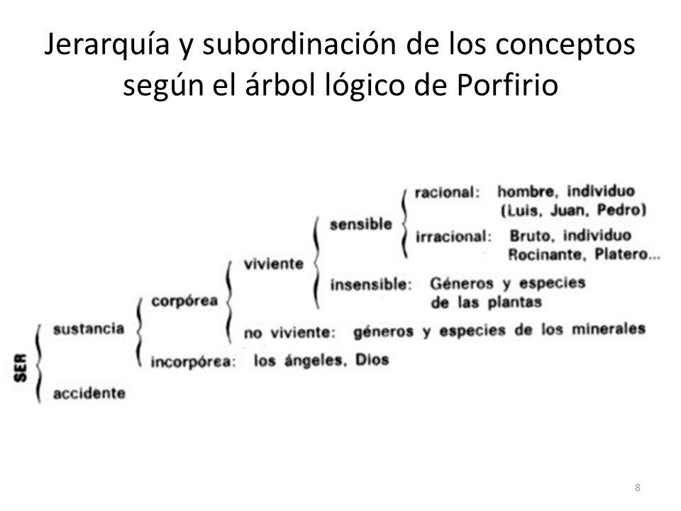 Jerarquía y subordinación de los conceptos según el árbol lógico de Porfirio