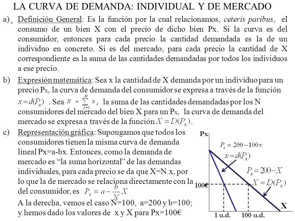 Tema 3 la demanda del consumidor y del mercado ppt for Precio del mercado de concreto encerado