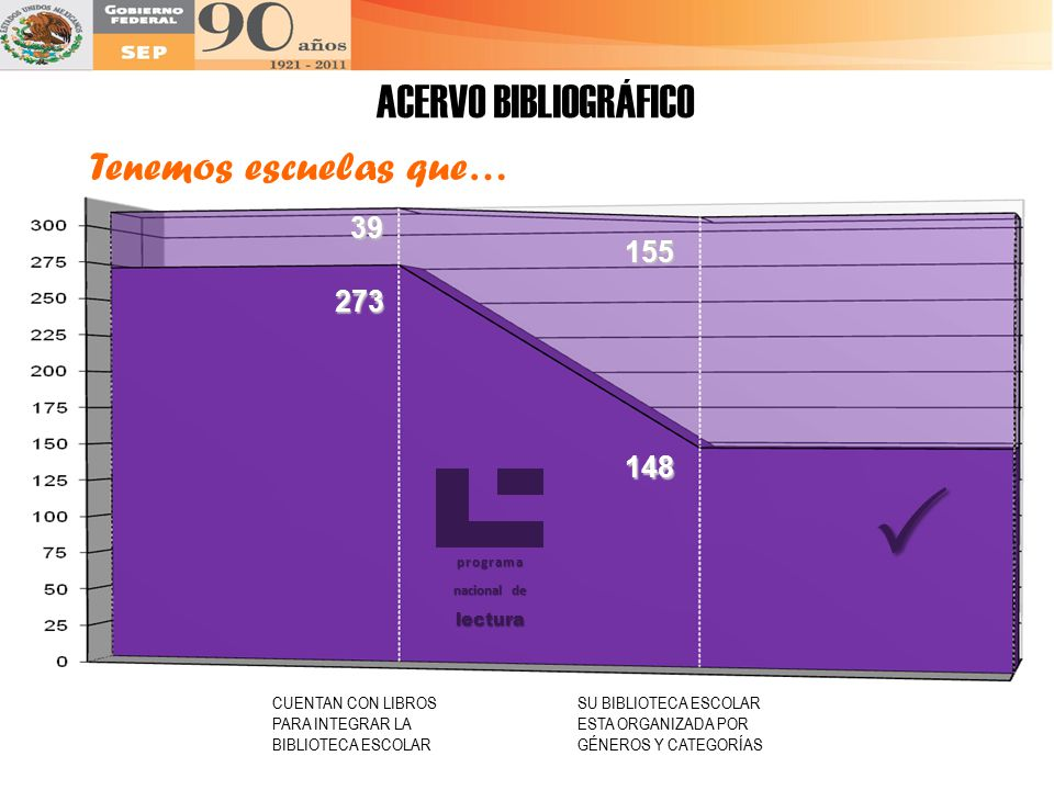  ACERVO BIBLIOGRÁFICO Tenemos escuelas que… 39 155 273 148 lectura