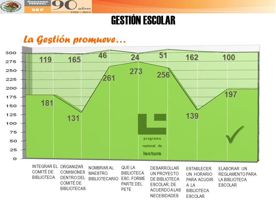  GESTIÓN ESCOLAR La Gestión promueve… 46 51 24 162 100 119 165 273