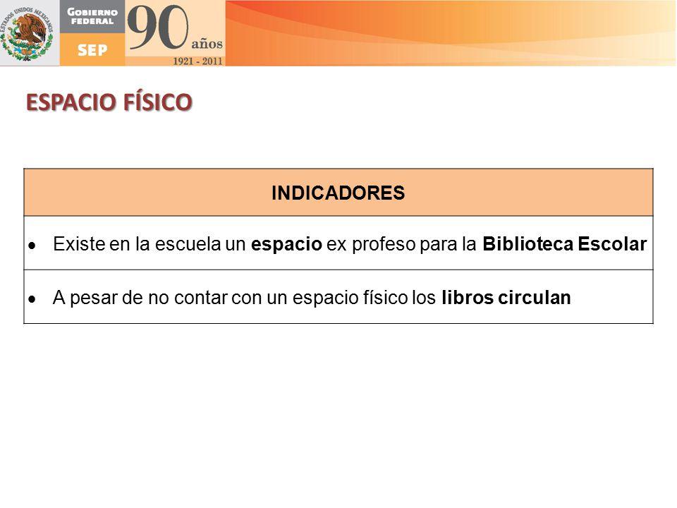 ESPACIO FÍSICO INDICADORES